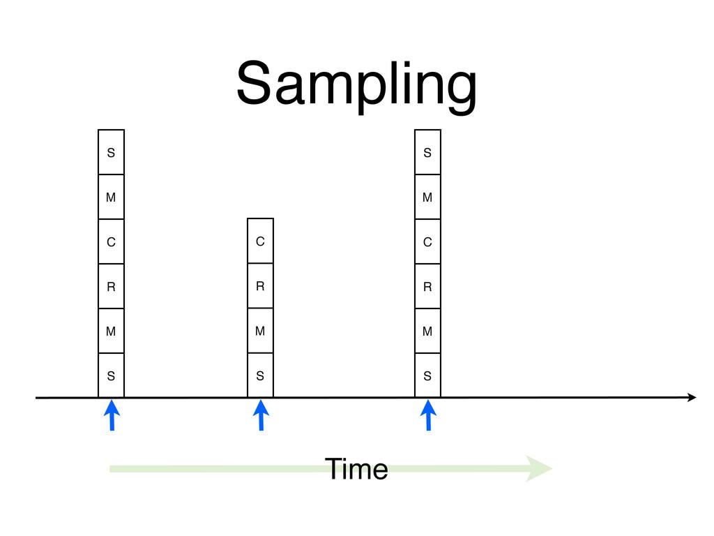 Sampling Time S M C R M S C R M S S M C R M S