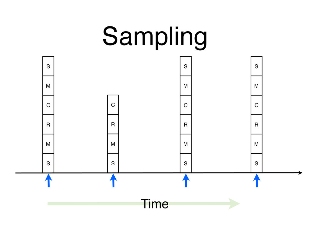 Sampling Time S M C R M S C R M S S M C R M S S...