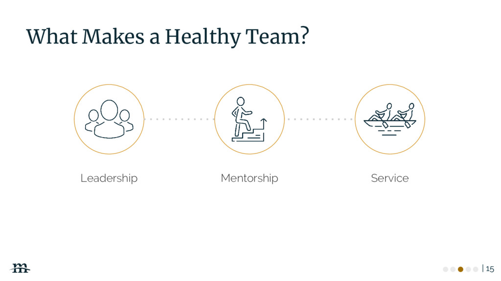 | 15 What Makes a Healthy Team? Service Mentors...