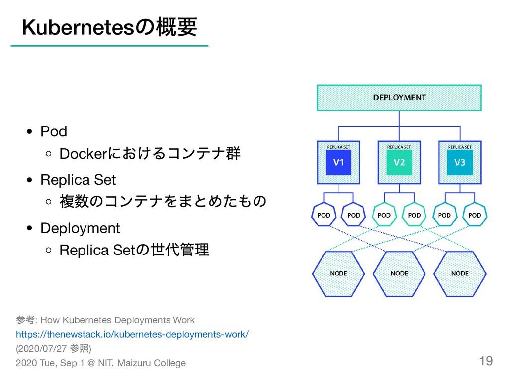 Pod Docker におけるコンテナ群 Replica Set 複数のコンテナをまとめたもの...