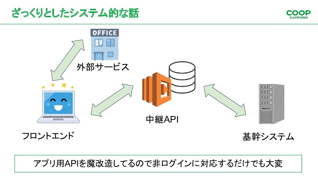 ざっくりとしたシステム的な話 中継API 基幹システム フロントエンド 外部サービス アプリ用...