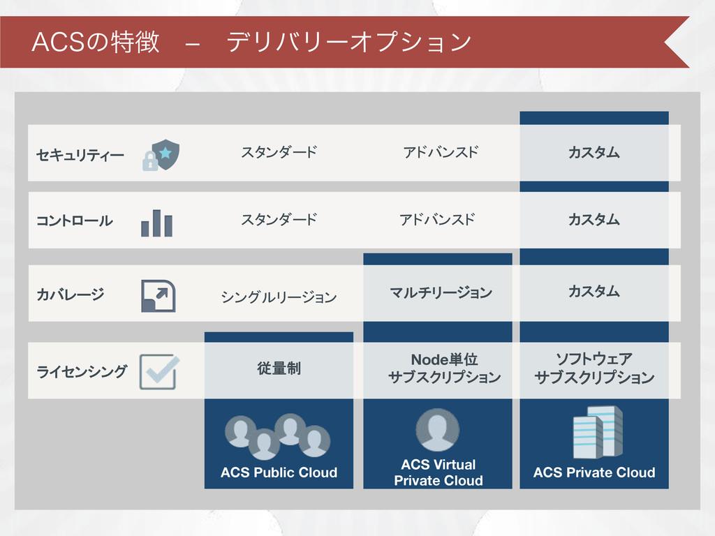 """""""$4ͷಛɹ—ɹσϦόϦʔΦϓγϣϯ ACS Public Cloud ACS Priv..."""