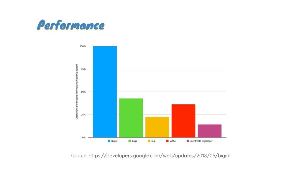 Performance Performance source: https://develop...