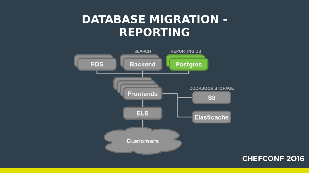 DATABASE MIGRATION - REPORTING