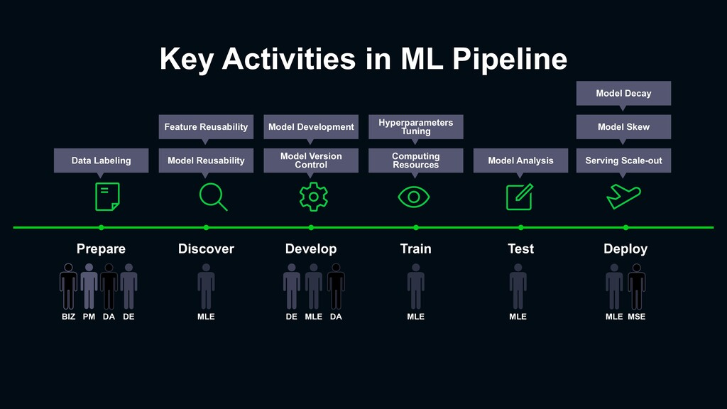 Key Activities in ML Pipeline Prepare Discover ...