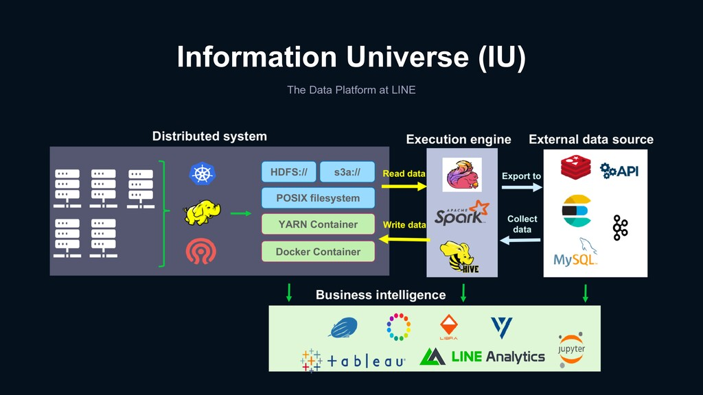 Information Universe (IU) The Data Platform at ...