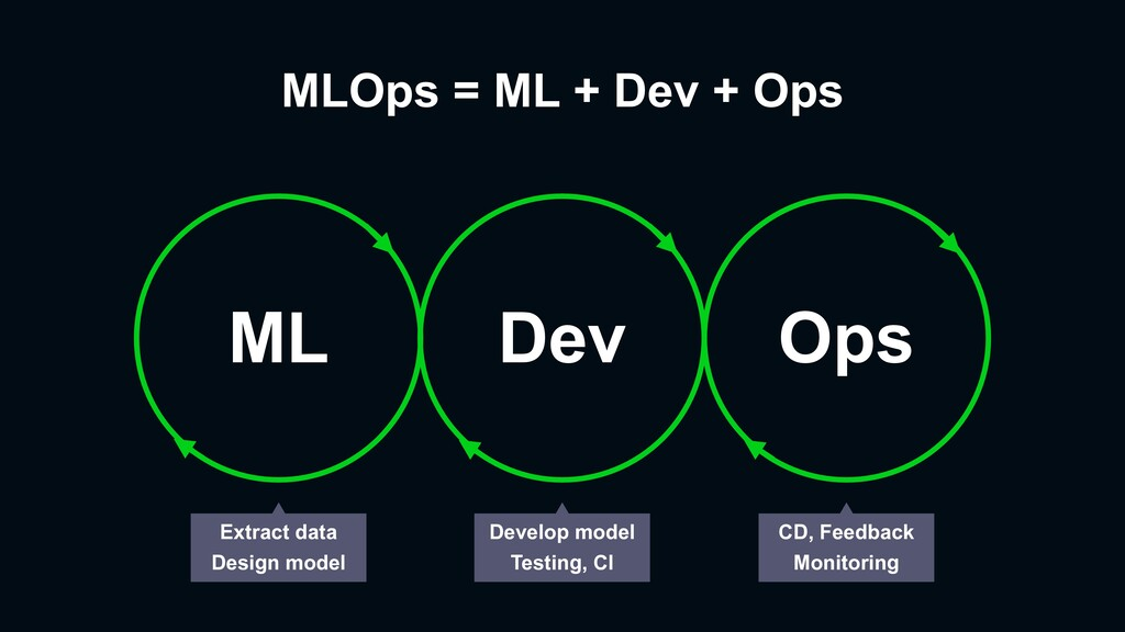 MLOps = ML + Dev + Ops ML Dev Ops Extract data ...