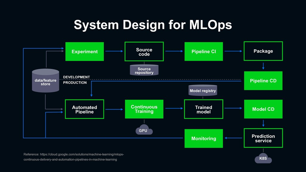 System Design for MLOps Experiment Pipeline CI ...
