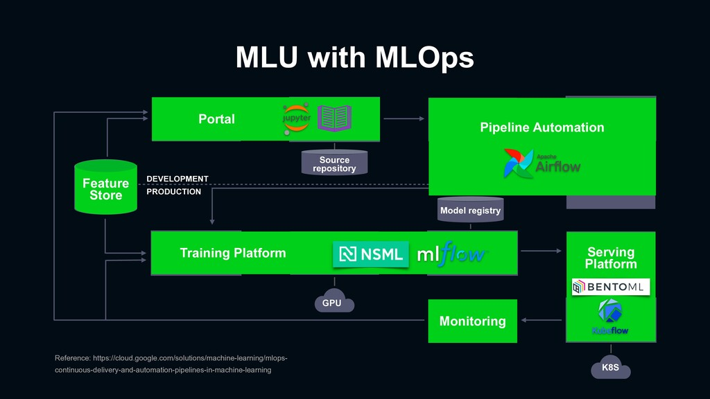 MLU with MLOps Experiment Source code Pipeline ...