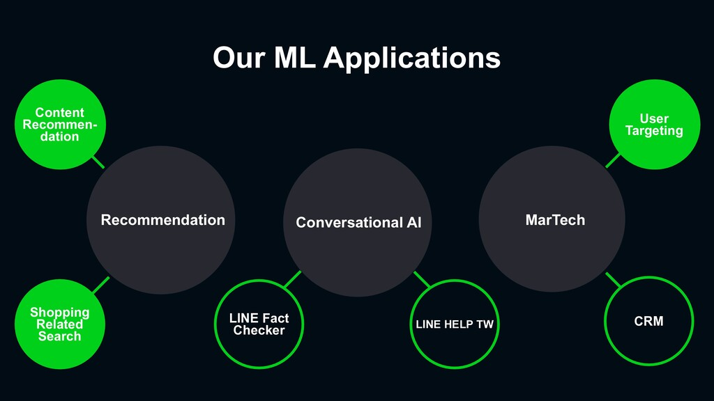 Our ML Applications Conversational AI Recommend...