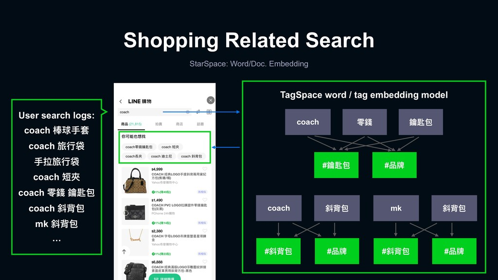 Shopping Related Search StarSpace: Word/Doc. Em...