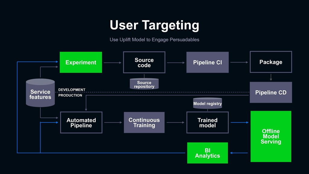 User Targeting Use Uplift Model to Engage Persu...