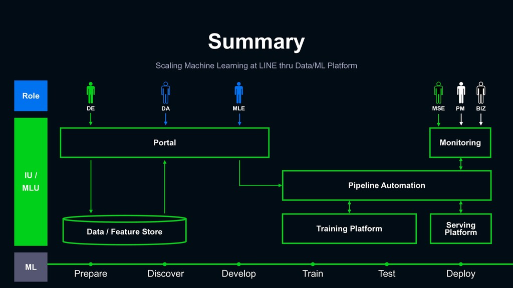 Summary Scaling Machine Learning at LINE thru D...