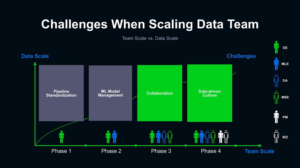 Challenges When Scaling Data Team Team Scale vs...