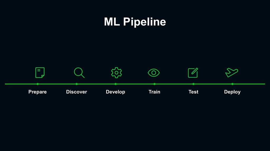 ML Pipeline Prepare Discover Develop Train Test...