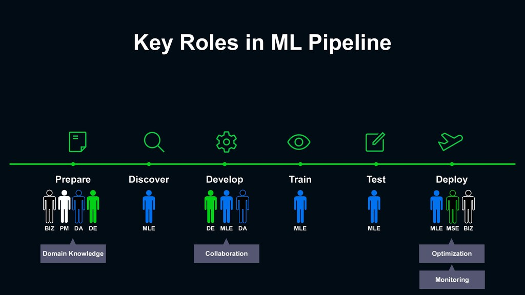 Key Roles in ML Pipeline Prepare Discover Devel...