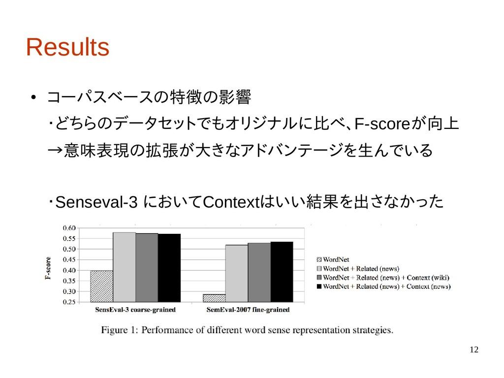 12 Results ● コーパスベースの特徴の影響 ・どちらのデータセットでもオリジナルに比...