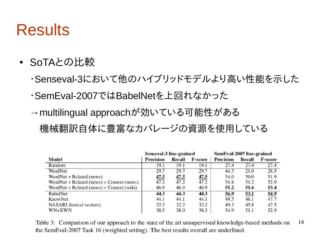 14 Results ● SoTAとの比較 ・Senseval-3において他のハイブリッドモデ...