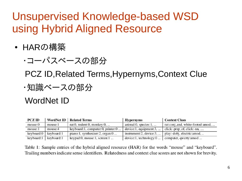 6 Unsupervised Knowledge-based WSD using Hybrid...