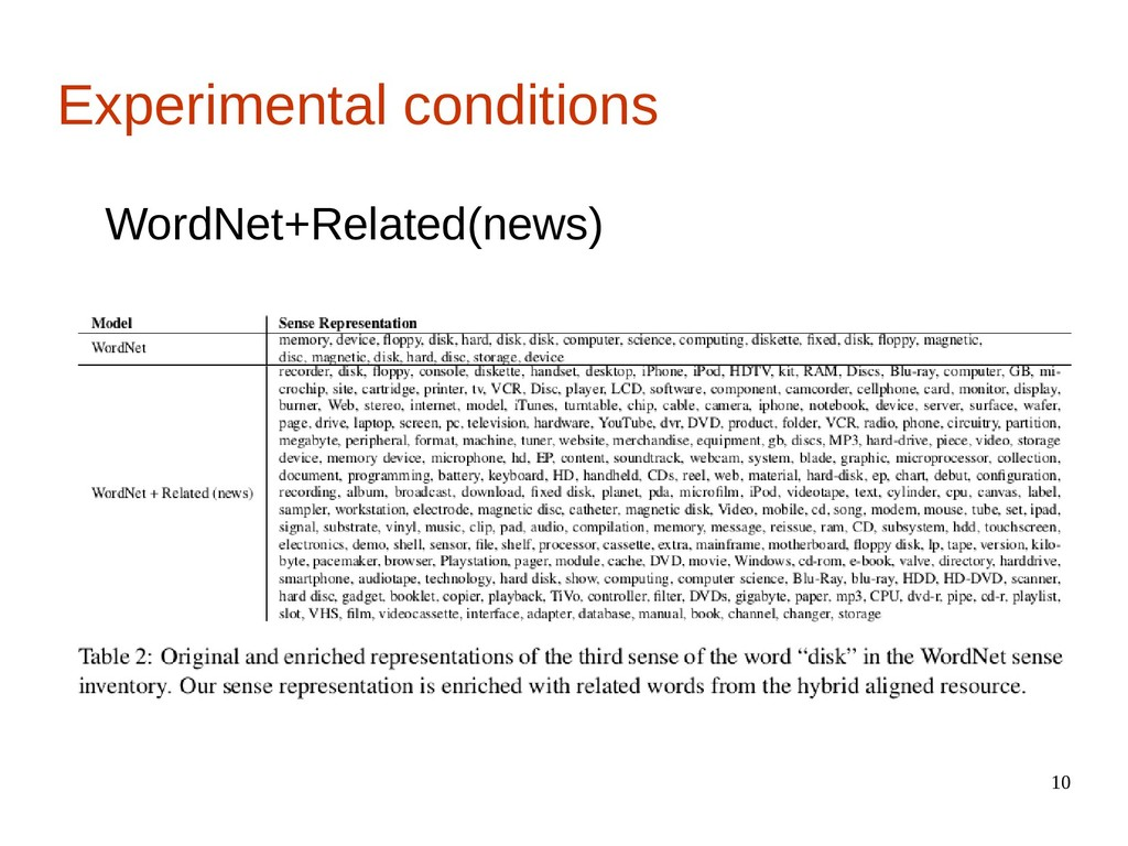 10 Experimental conditions WordNet+Related(news)