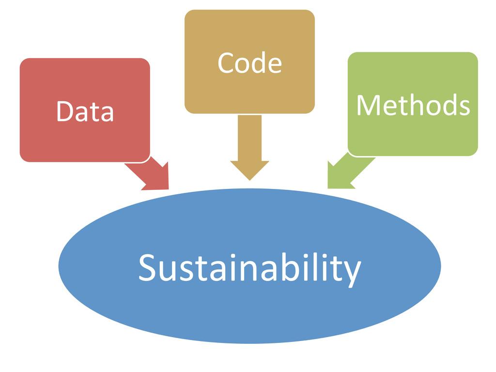 Sustainability  Data  Code  Methods