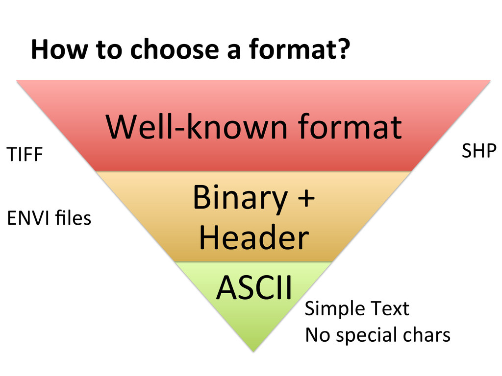 How to choose a format?  ASCII...