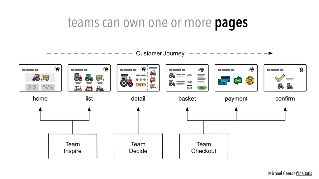 teams can own one or more pages 2 33 $ 66 $ 99 ...