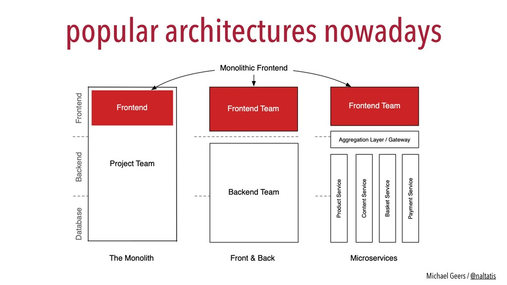 popular architectures nowadays Michael Geers / ...