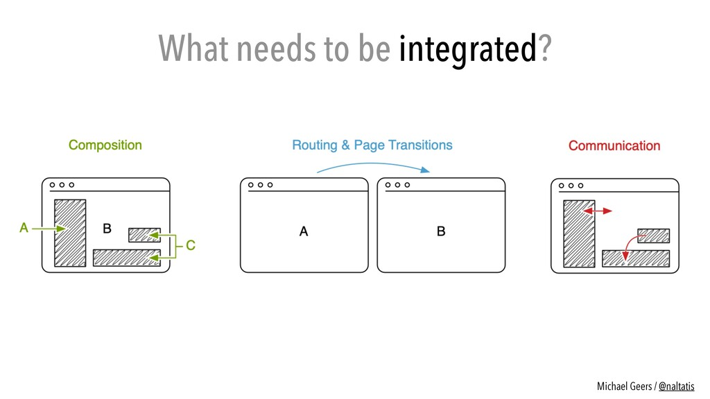What needs to be integrated? Michael Geers / @n...