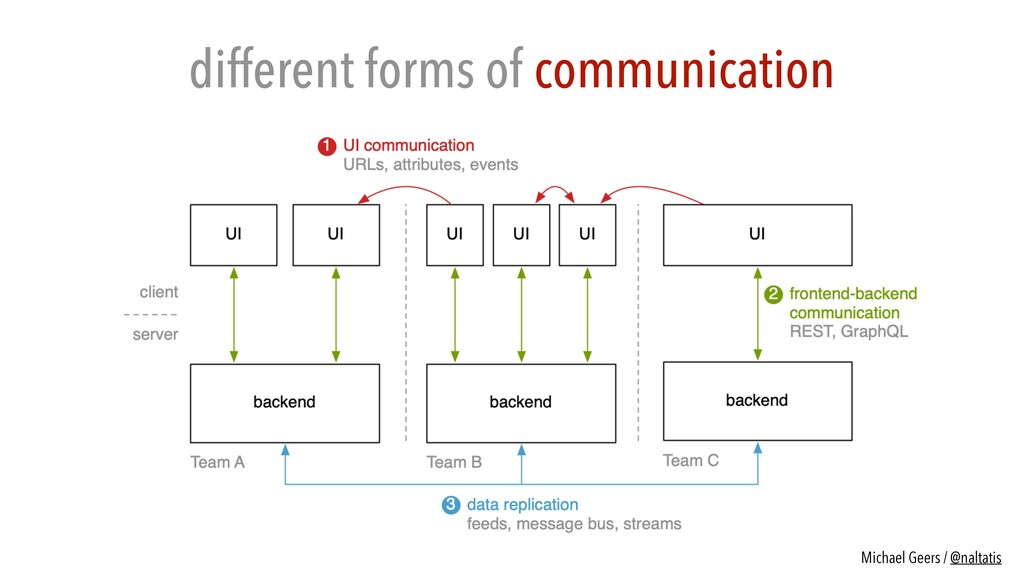 different forms of communication Michael Geers ...