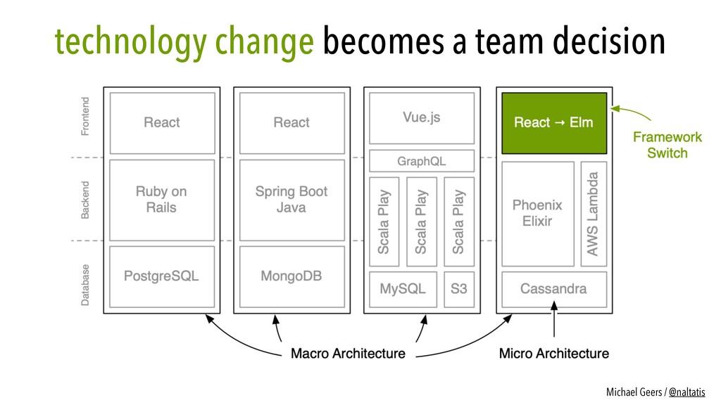 technology change becomes a team decision Micha...