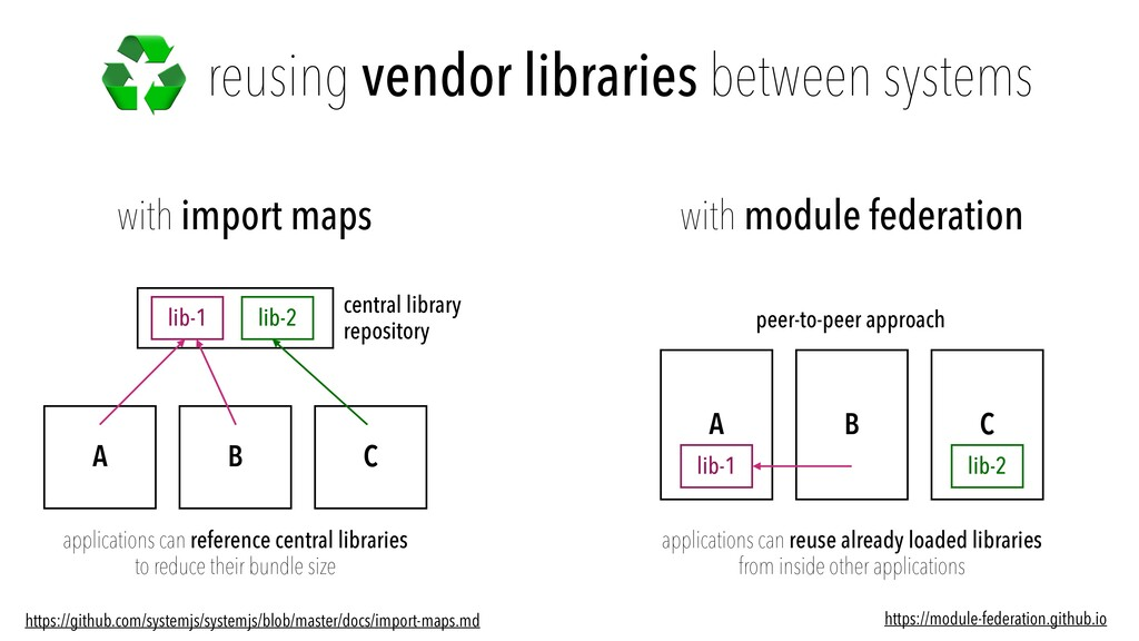 reusing vendor libraries between systems with i...