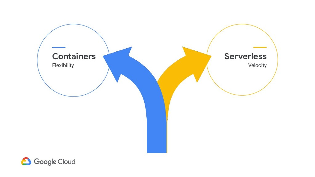 Containers Flexibility Serverless Velocity