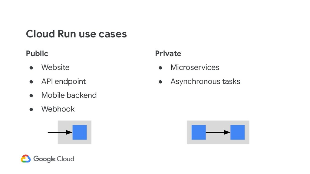 Cloud Run use cases Public ● Website ● API endp...