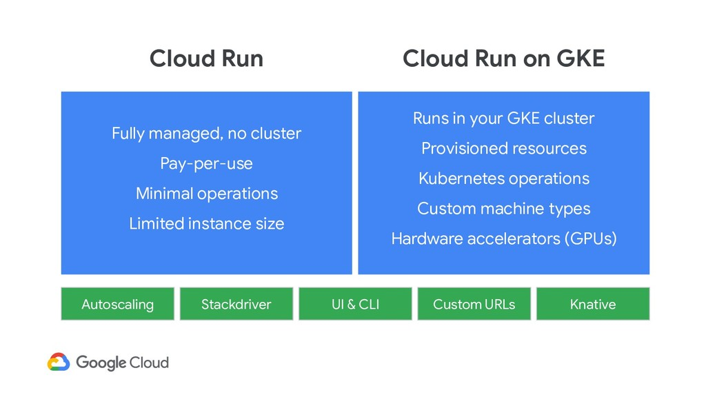 Runs in your GKE cluster Provisioned resources ...