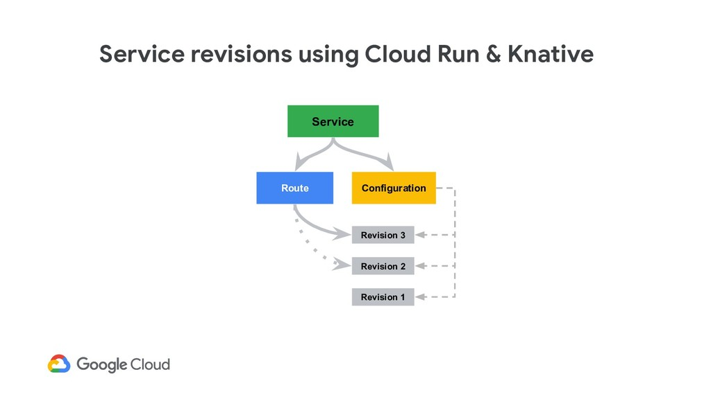 Service revisions using Cloud Run & Knative Rev...