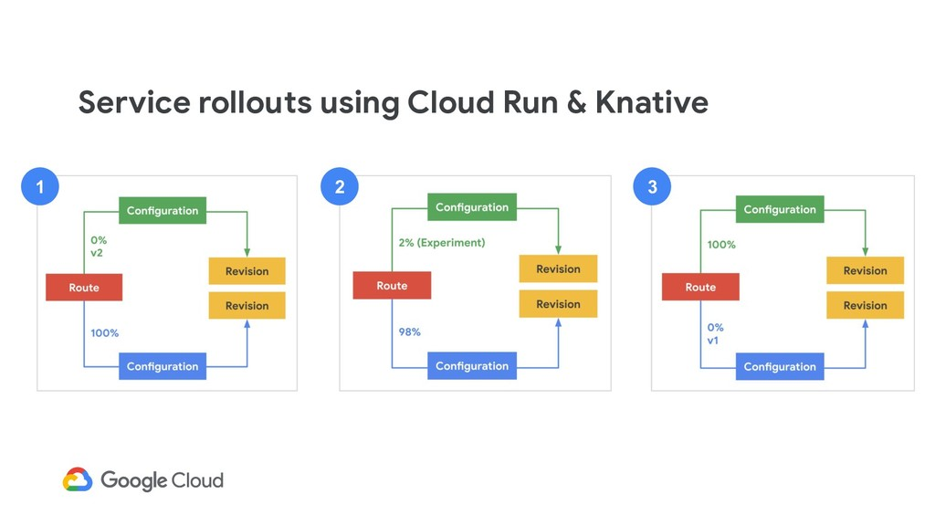 2 1 3 Service rollouts using Cloud Run & Knative