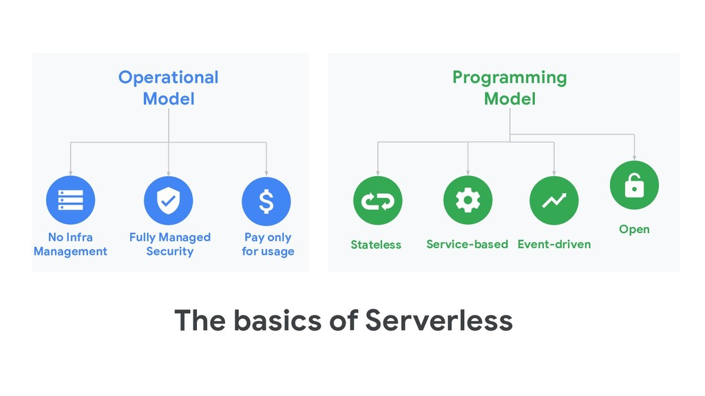 The basics of Serverless Operational Model No I...