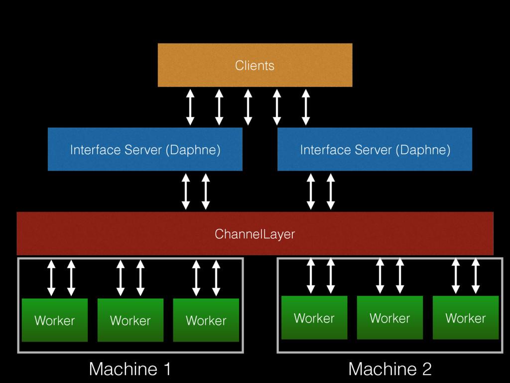 Interface Server (Daphne) ChannelLayer Worker W...