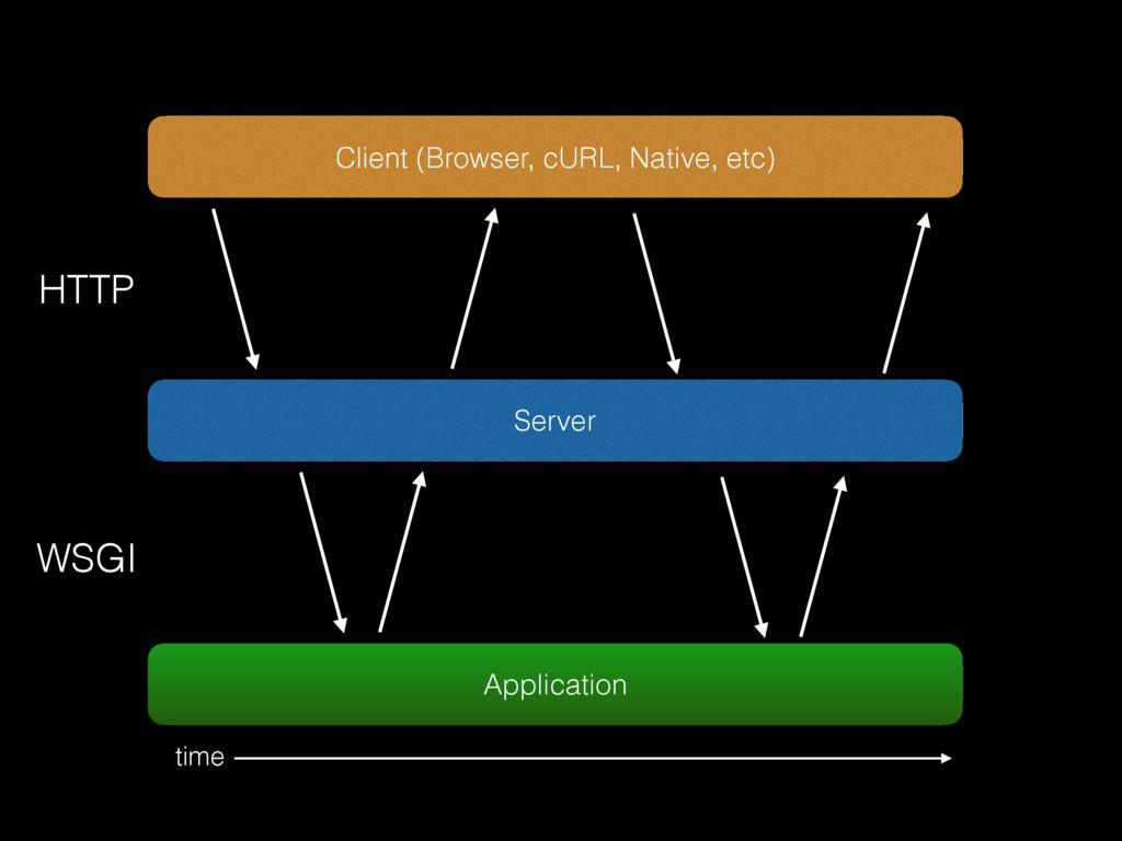 Client (Browser, cURL, Native, etc) HTTP WSGI t...