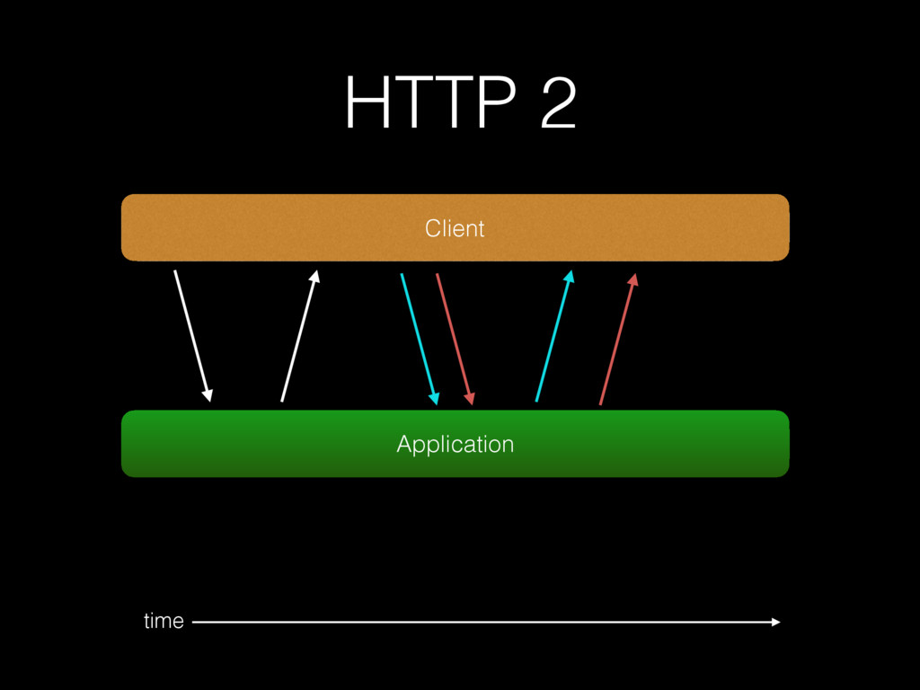 Client time Application HTTP 2