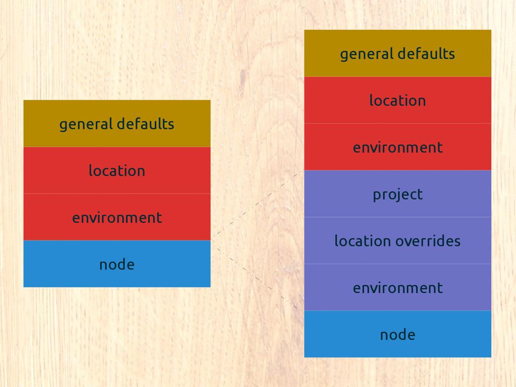 general defaults location environment node proj...