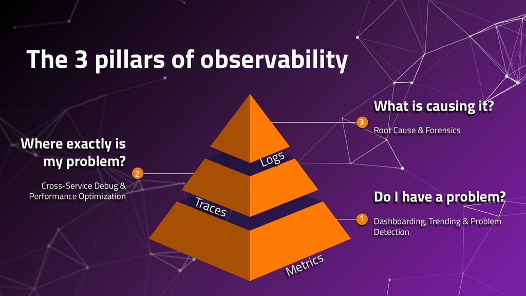 The 3 pillars of observability Do I have a prob...
