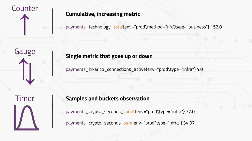 ↑ Cumulative, increasing metric payments_techno...