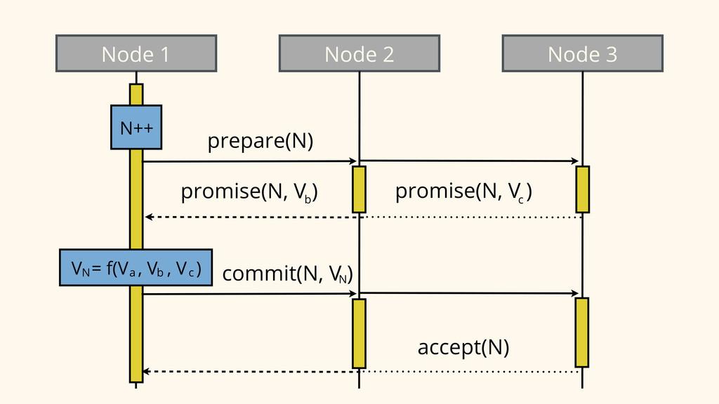 Node 1 Node 2 Node 3 N++ prepare(N) promise(N, ...