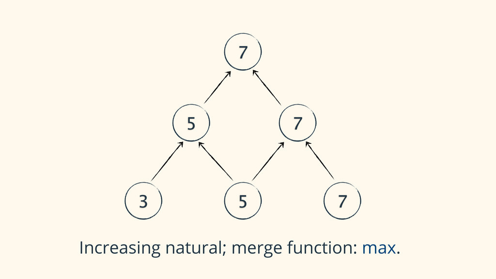 3 5 7 5 7 7 Increasing natural; merge function:...