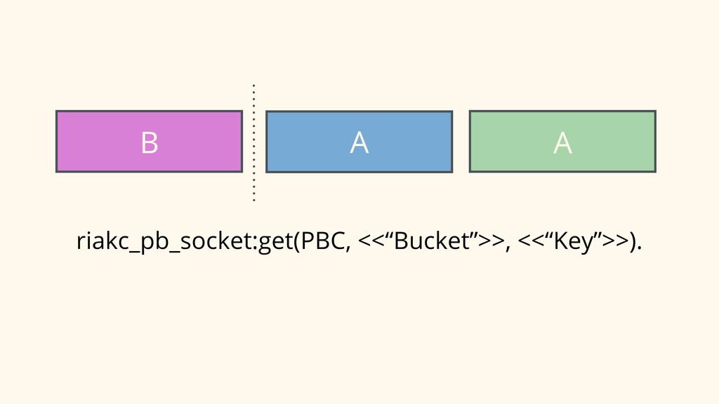 """B A A riakc_pb_socket:get(PBC, <<""""Bucket"""">>, <<..."""