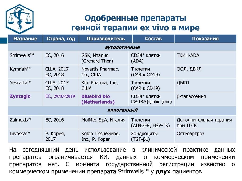 Одобренные препараты генной терапии ex vivo в м...