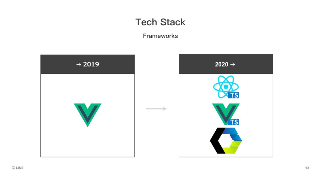 → 2019 2020 → Frameworks Tech Stack