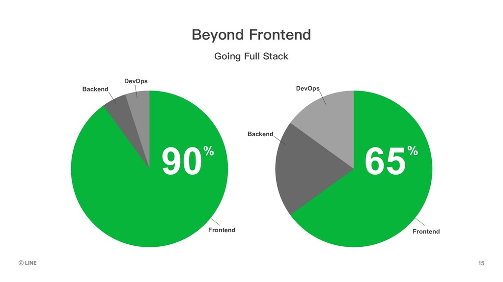 Frontend Frontend 90 65 % % Backend DevOps DevO...